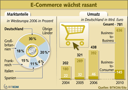 ECommerce2010-BITKOM-s in Online Marketing-Trends 2010