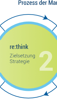 re:think – Markenpositionierung / Markenstrategie