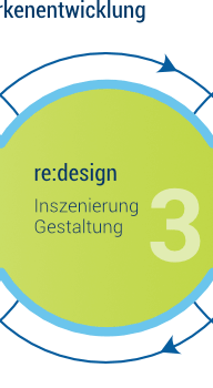 re:design – Markeninszenierung / Markendesign